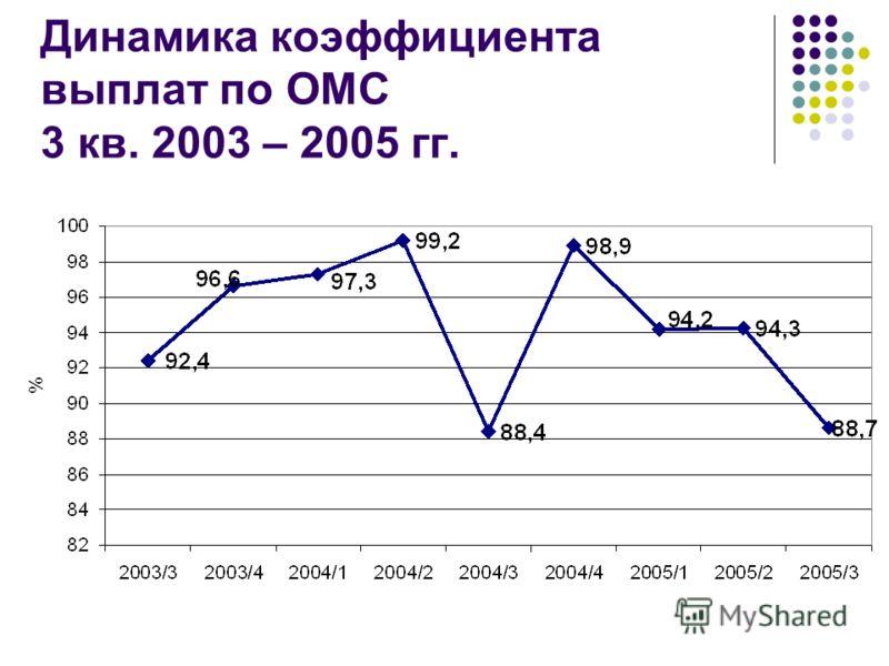Динамика коэффициента выплат по ОМС 3 кв. 2003 – 2005 гг.