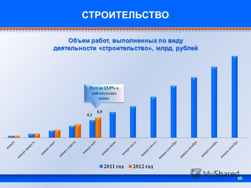 10 СТРОИТЕЛЬСТВО Объем работ, выполненных по виду деятельности «строительство», млрд. рублей