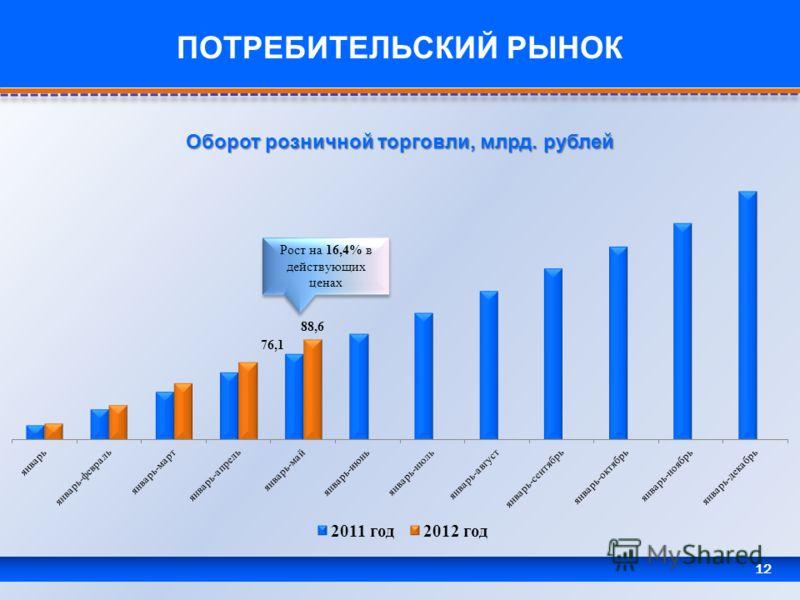12 ПОТРЕБИТЕЛЬСКИЙ РЫНОК Оборот розничной торговли, млрд. рублей