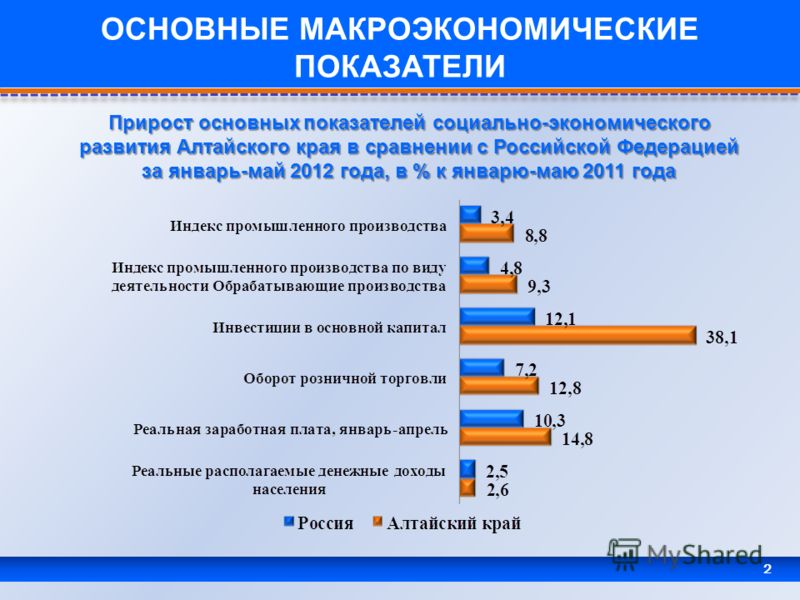 2 ОСНОВНЫЕ МАКРОЭКОНОМИЧЕСКИЕ ПОКАЗАТЕЛИ Прирост основных показателей социально-экономического развития Алтайского края в сравнении с Российской Федерацией за январь-май 2012 года, в % к январю-маю 2011 года
