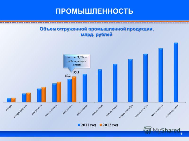 4 ПРОМЫШЛЕННОСТЬ Объем отгруженной промышленной продукции, млрд. рублей Рост на 9,5% в действующих ценах