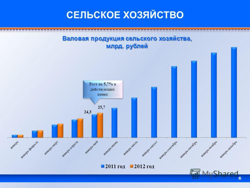 6 СЕЛЬСКОЕ ХОЗЯЙСТВО Валовая продукция сельского хозяйства, млрд. рублей
