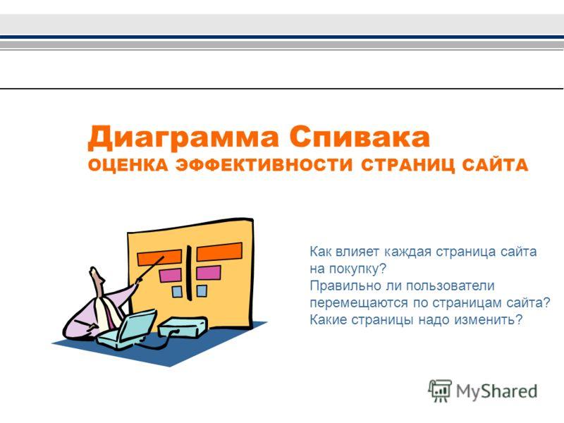 Диаграмма Спивака ОЦЕНКА ЭФФЕКТИВНОСТИ СТРАНИЦ САЙТА Как влияет каждая страница сайта на покупку? Правильно ли пользователи перемещаются по страницам сайта? Какие страницы надо изменить?