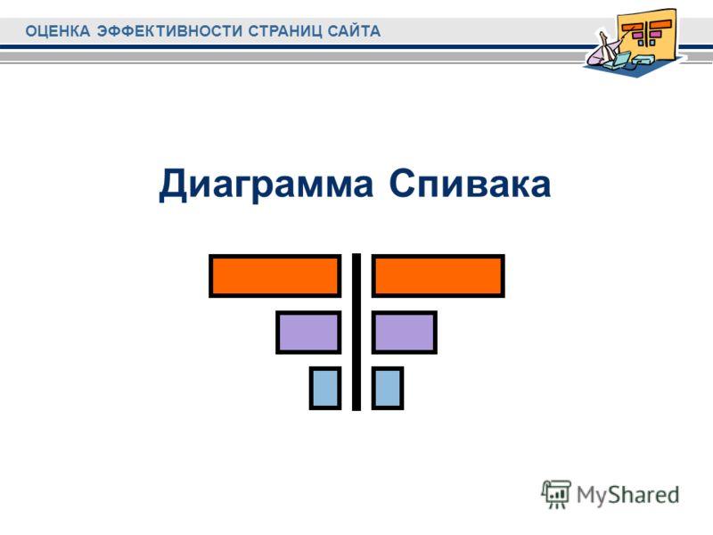 ОЦЕНКА ЭФФЕКТИВНОСТИ СТРАНИЦ САЙТА Диаграмма Спивака