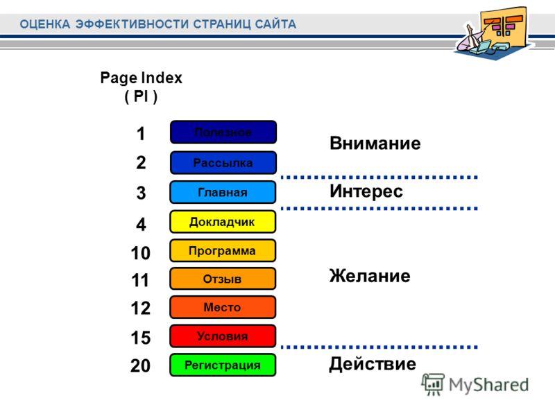 ОЦЕНКА ЭФФЕКТИВНОСТИ СТРАНИЦ САЙТА Регистрация Условия Место Отзыв Программа Докладчик Главная Рассылка Полезное Внимание Интерес Желание Действие 1 2 3 4 10 11 12 15 20 Page Index ( PI )