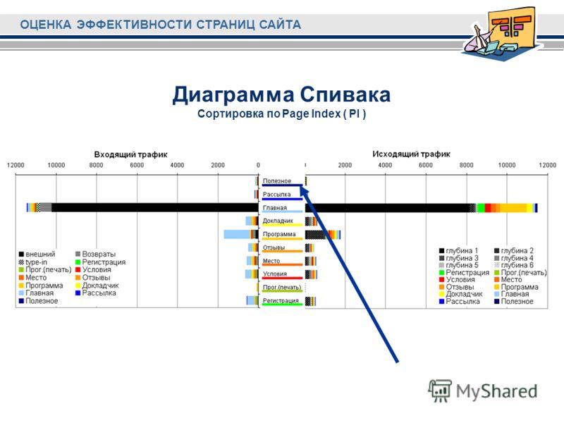 ОЦЕНКА ЭФФЕКТИВНОСТИ СТРАНИЦ САЙТА Диаграмма Спивака Сортировка по Page Index ( PI )