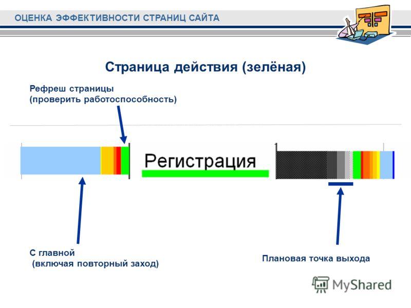 ОЦЕНКА ЭФФЕКТИВНОСТИ СТРАНИЦ САЙТА Страница действия (зелёная) С главной (включая повторный заход) Рефреш страницы (проверить работоспособность) Плановая точка выхода