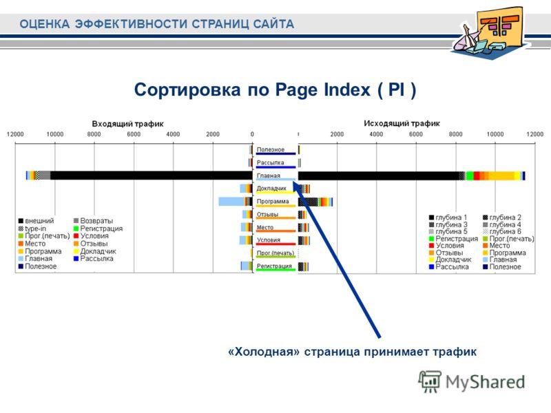 Сортировка по Page Index ( PI ) «Холодная» страница принимает трафик