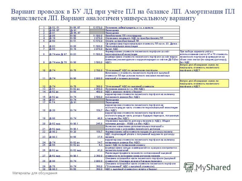 Материалы для обсуждения Вариант проводок в БУ ЛД при учёте ПЛ на балансе ЛП. Амортизация ПЛ начисляется ЛП. Вариант аналогичен универсальному варианту 18