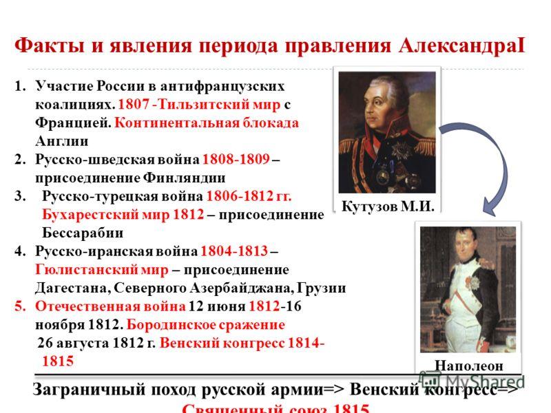 Факты и явления периода правления АлександраI 1.Участие России в антифранцузских коалициях. 1807 -Тильзитский мир с Францией. Континентальная блокада Англии 2.Русско-шведская война 1808-1809 – присоединение Финляндии 3.Русско-турецкая война 1806-1812