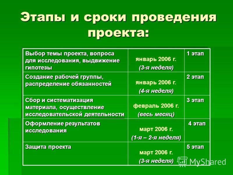 Этапы и сроки проведения проекта: Выбор темы проекта, вопроса для исследования, выдвижение гипотезы январь 2006 г. (3-я неделя) 1 этап Создание рабочей группы, распределение обязанностей январь 2006 г. (4-я неделя) 2 этап Сбор и систематизация матери