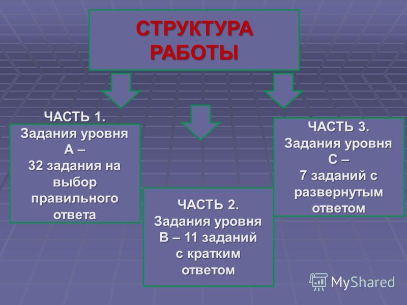 СТРУКТУРА РАБОТЫ ЧАСТЬ 1. Задания уровня А – 32 задания на выбор правильного ответа ЧАСТЬ 2. Задания уровня В – 11 заданий с кратким ответом ЧАСТЬ 3. Задания уровня С – 7 заданий с развернутым ответом