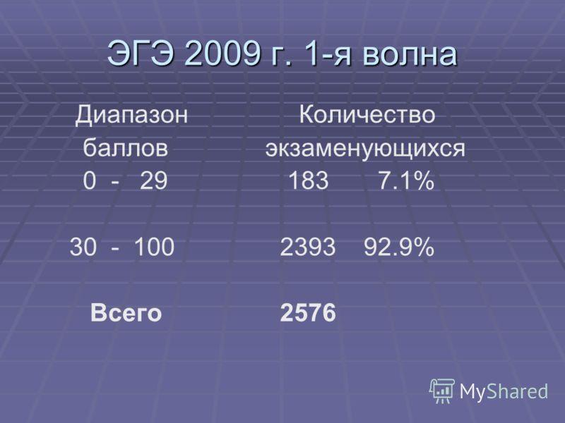 ЭГЭ 2009 г. 1-я волна Диапазон Количество баллов экзаменующихся 0 - 29 183 7.1% 30 - 100 2393 92.9% Всего 2576