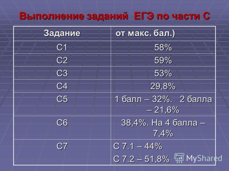 Выполнение заданий ЕГЭ по части С Задание от макс. бал.) от макс. бал.) С158% С259% С353% С429,8% С5 1 балл – 32%. 2 балла – 21,6% С6 38,4%. На 4 балла – 7,4% С7 С 7.1 – 44% С 7.2 – 51,8%
