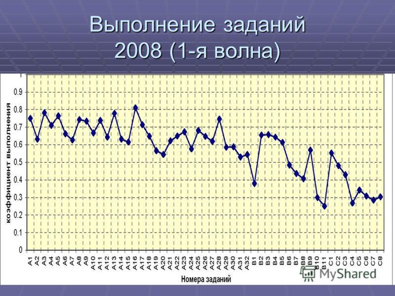 Выполнение заданий 2008 (1-я волна)