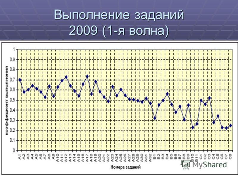 Выполнение заданий 2009 (1-я волна)