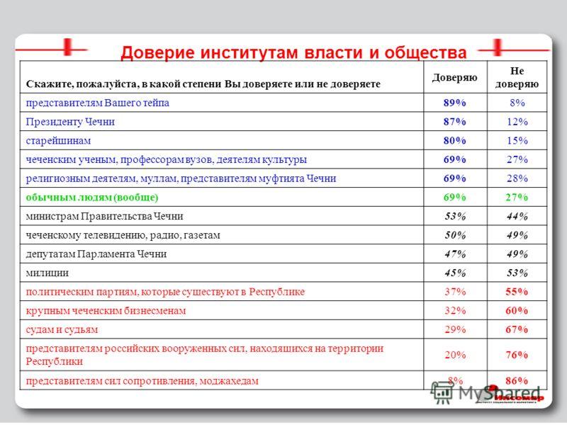 18 Доверие институтам власти и общества Скажите, пожалуйста, в какой степени Вы доверяете или не доверяете Доверяю Не доверяю представителям Вашего тейпа89%8% Президенту Чечни87%12% старейшинам80%15% чеченским ученым, профессорам вузов, деятелям куль