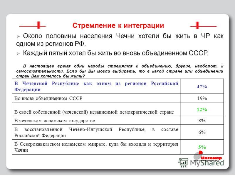29 Стремление к интеграции Около половины населения Чечни хотели бы жить в ЧР как одном из регионов РФ. Каждый пятый хотел бы жить во вновь объединенном СССР. В настоящее время одни народы стремятся к объединению, другие, наоборот, к самостоятельност