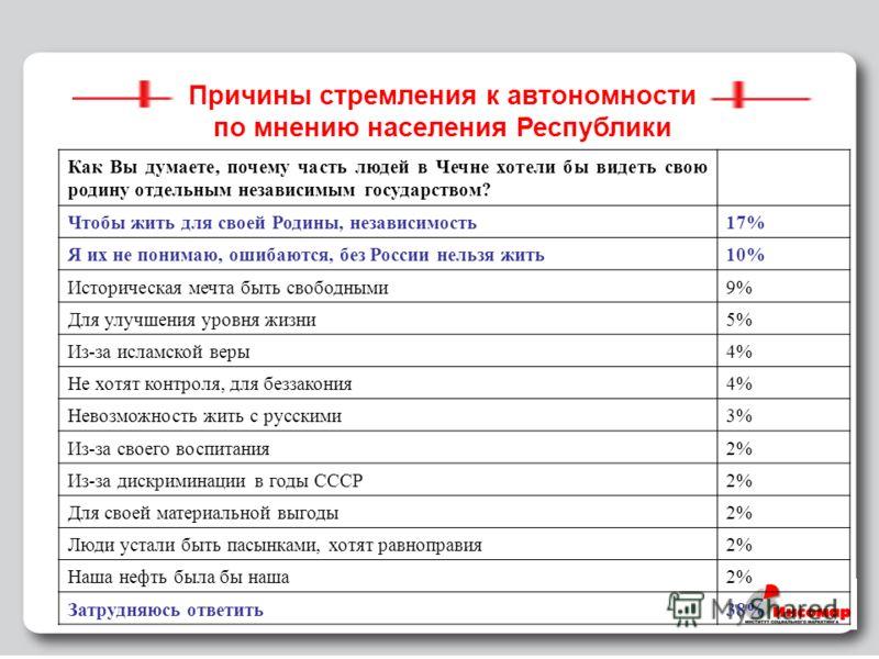 30 Причины стремления к автономности по мнению населения Республики Как Вы думаете, почему часть людей в Чечне хотели бы видеть свою родину отдельным независимым государством? Чтобы жить для своей Родины, независимость17% Я их не понимаю, ошибаются,