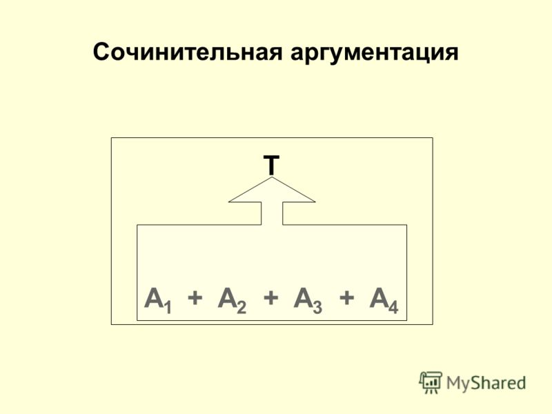 T A 1 + A 2 + A 3 + A 4 Сочинительная аргументация