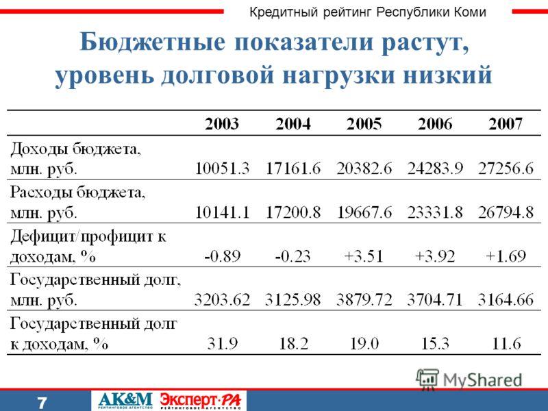 Кредитный рейтинг Республики Коми 7 Бюджетные показатели растут, уровень долговой нагрузки низкий