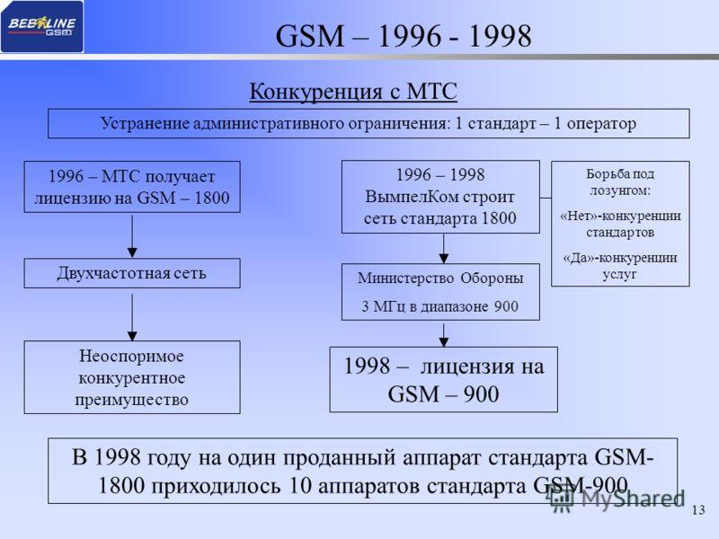13 GSM – 1996 - 1998 Конкуренция с МТС 1996 – МТС получает лицензию на GSM – 1800 1996 – 1998 ВымпелКом строит сеть стандарта 1800 Неоспоримое конкурентное преимущество 1998 – лицензия на GSM – 900 Борьба под лозунгом: «Нет»-конкуренции стандартов «Д