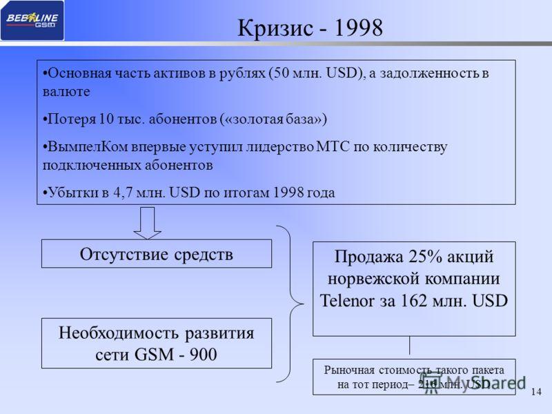 14 Кризис - 1998 Основная часть активов в рублях (50 млн. USD), а задолженность в валюте Потеря 10 тыс. абонентов («золотая база») ВымпелКом впервые уступил лидерство МТС по количеству подключенных абонентов Убытки в 4,7 млн. USD по итогам 1998 года