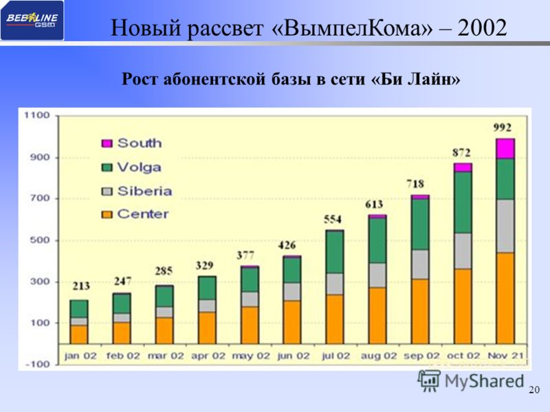 20 Рост абонентской базы в сети «Би Лайн» Новый рассвет «ВымпелКома» – 2002