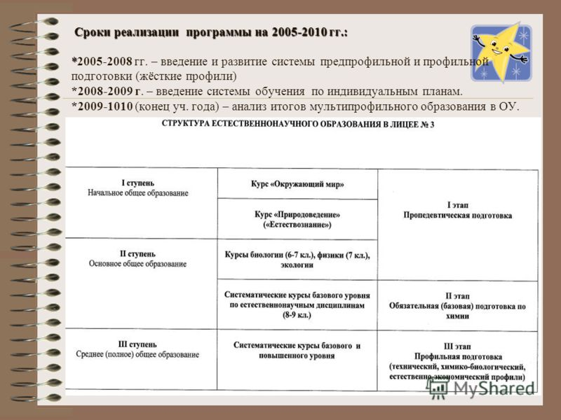 Сроки реализации программы на 2005-2010 гг.: * Сроки реализации программы на 2005-2010 гг.: *2005-2008 гг. – введение и развитие системы предпрофильной и профильной подготовки (жёсткие профили) *2008-2009 г. – введение системы обучения по индивидуаль