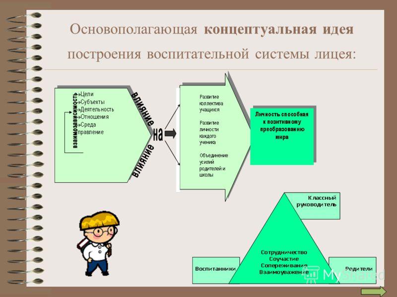 Основополагающая концептуальная идея построения воспитательной системы лицея: