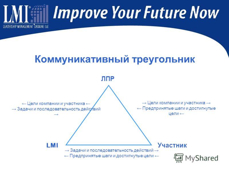 Коммуникативный треугольник ЛПР Участник LMI Цели компании и участника Предпринятые шаги и достигнутые цели Цели компании и участника Задачи и последовательность действий Предпринятые шаги и достигнутые цели