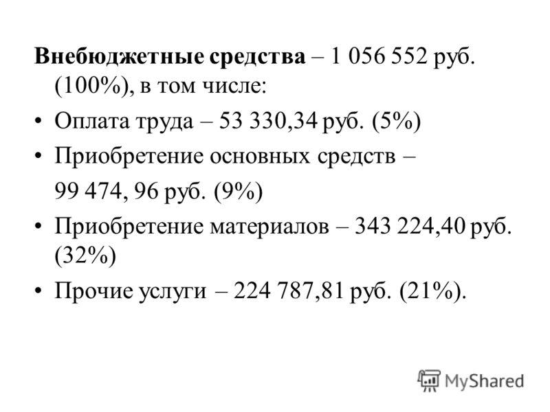Внебюджетные средства – 1 056 552 руб. (100%), в том числе: Оплата труда – 53 330,34 руб. (5%) Приобретение основных средств – 99 474, 96 руб. (9%) Приобретение материалов – 343 224,40 руб. (32%) Прочие услуги – 224 787,81 руб. (21%).