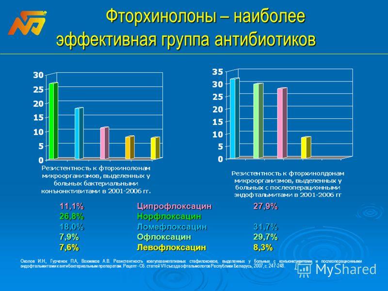 Фторхинолоны – наиболее эффективная группа антибиотиков 11,1% Ципрофлоксацин27,9% 26,8%Норфлоксацин 18,0%Ломефлоксацин31,7% 7,9% Офлоксацин29,7% 7,6% Левофлоксацин8,3% Околов И.Н., Гурченок П.А, Вохмяков А.В. Резистентность коагулазанегативных стафил