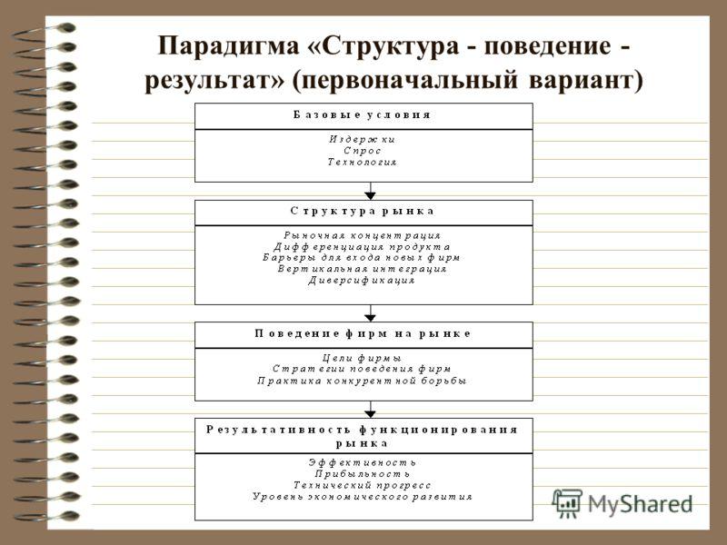 Парадигма «Структура - поведение - результат» (первоначальный вариант)