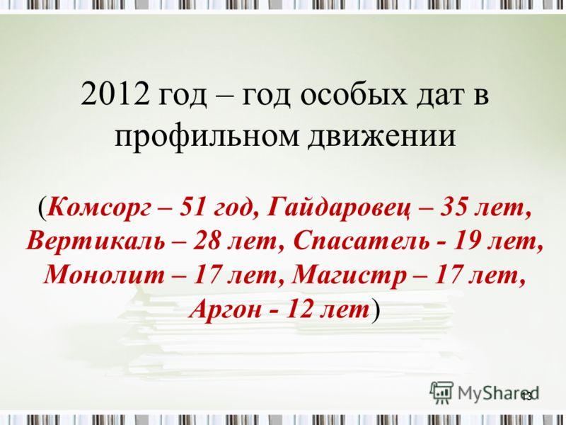2012 год – год особых дат в профильном движении (Комсорг – 51 год, Гайдаровец – 35 лет, Вертикаль – 28 лет, Спасатель - 19 лет, Монолит – 17 лет, Магистр – 17 лет, Аргон - 12 лет) 13