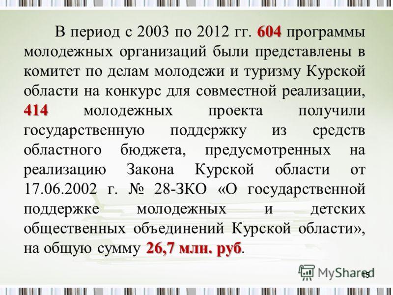 604 414 26,7 млн. руб В период с 2003 по 2012 гг. 604 программы молодежных организаций были представлены в комитет по делам молодежи и туризму Курской области на конкурс для совместной реализации, 414 молодежных проекта получили государственную подде