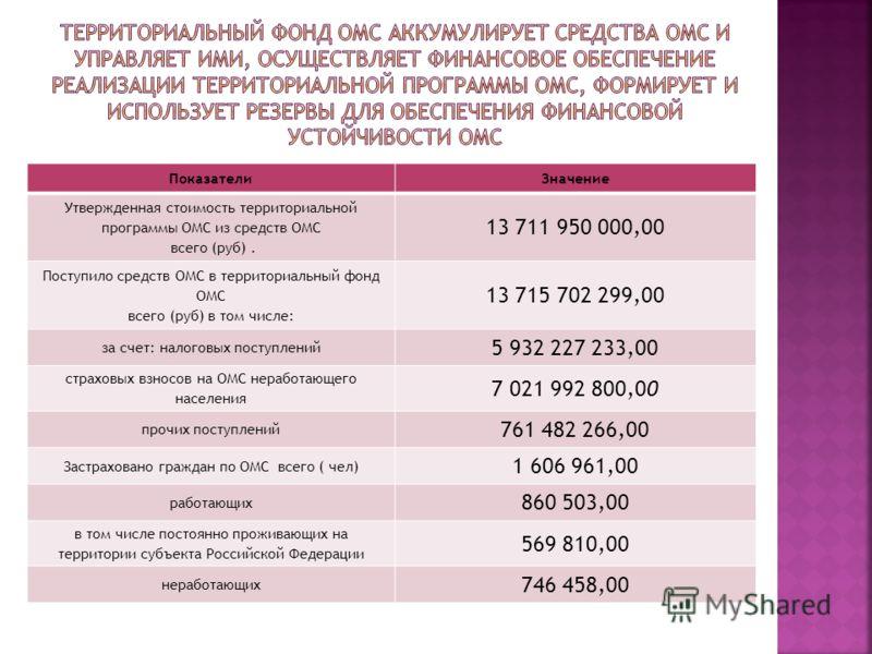 ПоказателиЗначение Утвержденная стоимость территориальной программы ОМС из средств ОМС всего (руб). 13 711 950 000,00 Поступило средств ОМС в территориальный фонд ОМС всего (руб) в том числе: 13 715 702 299,00 за счет: налоговых поступлений 5 932 227