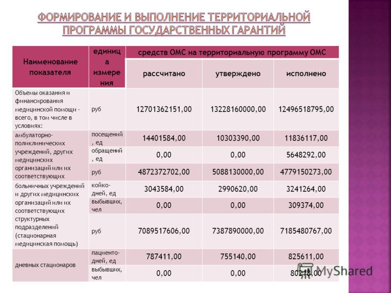 Наименование показателя единиц а измере ния средств ОМС на территориальную программу ОМС рассчитаноутвержденоисполнено Объемы оказания и финансирования медицинской помощи - всего, в том числе в условиях: руб 12701362151,0013228160000,0012496518795,00