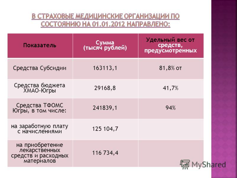 Показатель Сумма (тысяч рублей) Удельный вес от средств, предусмотренных Средства Субсидии163113,181,8% от Средства бюджета ХМАО-Югры 29168,841,7% Средства ТФОМС Югры, в том числе: 241839,194% на заработную плату с начислениями 125 104,7 на приобрете
