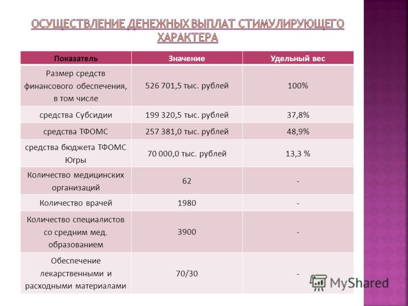 ПоказательЗначениеУдельный вес Размер средств финансового обеспечения, в том числе 526 701,5 тыс. рублей100% средства Субсидии199 320,5 тыс. рублей37,8% средства ТФОМС257 381,0 тыс. рублей48,9% средства бюджета ТФОМС Югры 70 000,0 тыс. рублей13,3 % К