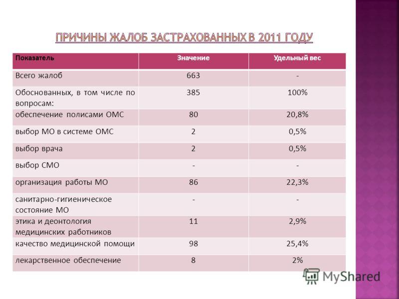 ПоказательЗначениеУдельный вес Всего жалоб663- Обоснованных, в том числе по вопросам: 385100% обеспечение полисами ОМС8020,8% выбор МО в системе ОМС20,5% выбор врача20,5% выбор СМО-- организация работы МО8622,3% санитарно-гигиеническое состояние МО -