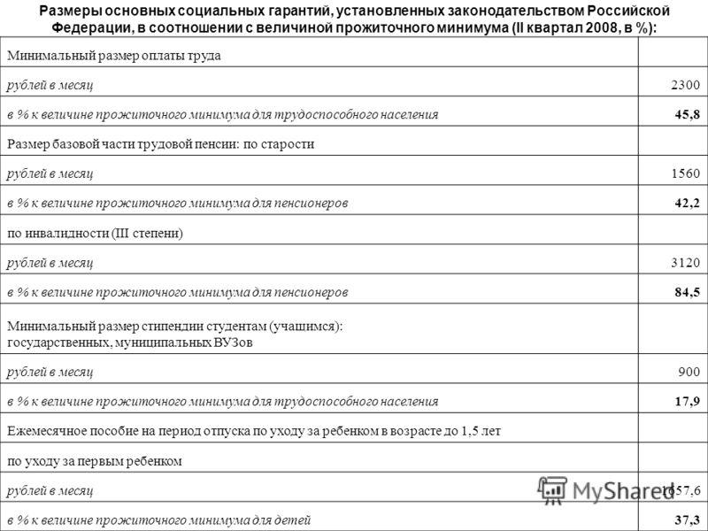 Размеры основных социальных гарантий, установленных законодательством Российской Федерации, в соотношении с величиной прожиточного минимума (II квартал 2008, в %): Минимальный размер оплаты труда рублей в месяц2300 в % к величине прожиточного минимум