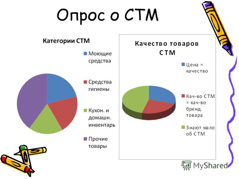 Опрос о СТМ