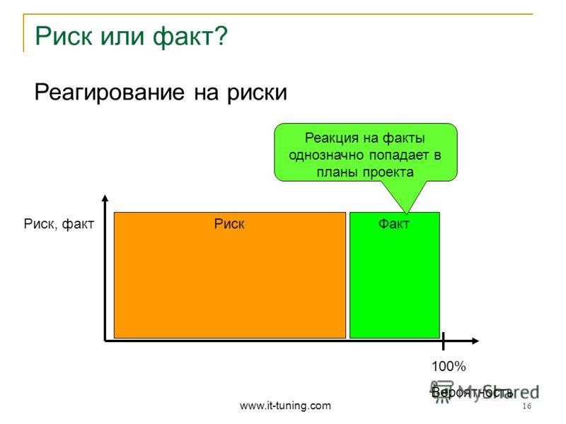 Риск Реагирование на риски Риск или факт? 100% Вероятность Риск, факт Факт Реакция на факты однозначно попадает в планы проекта www.it-tuning.com 16