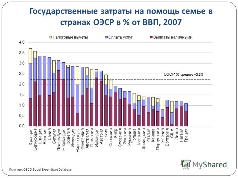 Государственные затраты на помощь семье в странах ОЭСР в % от ВВП, 2007 Источник: OECD Social Expenditure Database