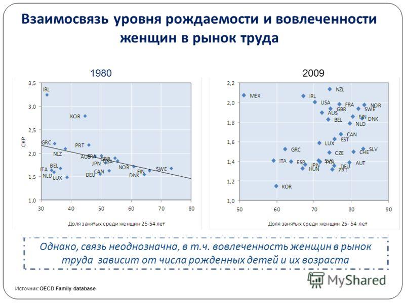 Взаимосвязь уровня рождаемости и вовлеченности женщин в рынок труда Однако, связь неоднозначна, в т. ч. вовлеченность женщин в рынок труда зависит от числа рожденных детей и их возраста 19802009 Источник: OECD Family database