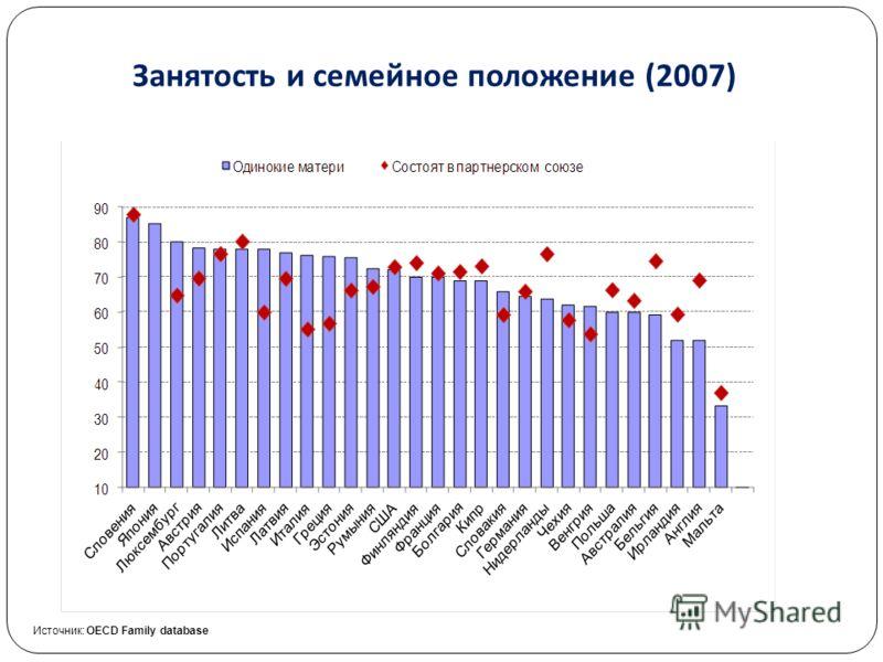 Занятость и семейное положение (2007) Источник: OECD Family database