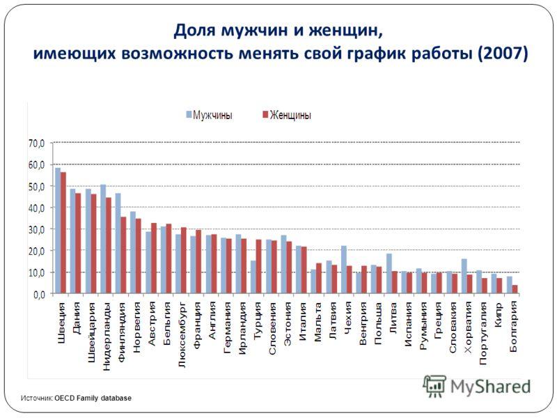 Доля мужчин и женщин, имеющих возможность менять свой график работы (2007) Высшая школа экономики, Москва, 2011 Источник: OECD Family database