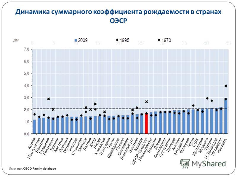 Высшая школа экономики, Москва, 2011 Динамика суммарного коэффициента рождаемости в странах ОЭСР Источник: OECD Family database