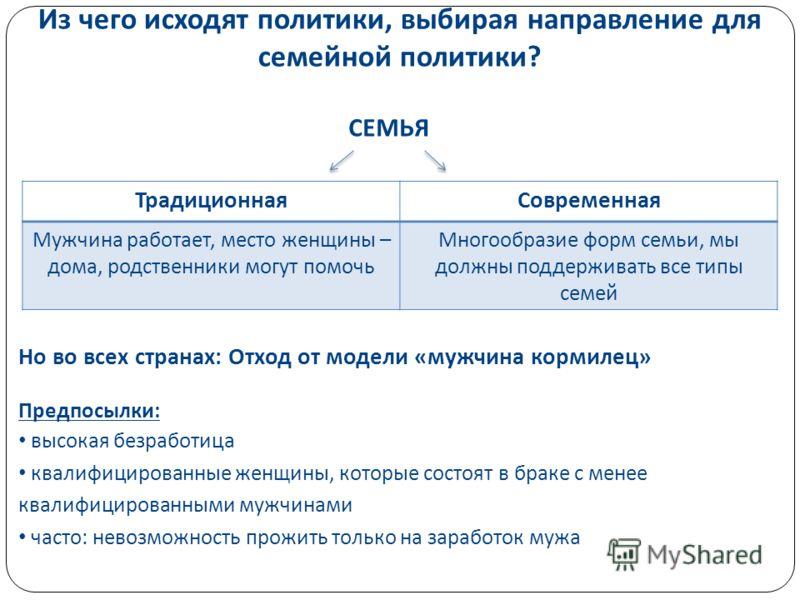 Высшая школа экономики, Москва, 2011 Из чего исходят политики, выбирая направление для семейной политики ? СЕМЬЯ Но во всех странах : Отход от модели « мужчина кормилец » Предпосылки : высокая безработица квалифицированные женщины, которые состоят в